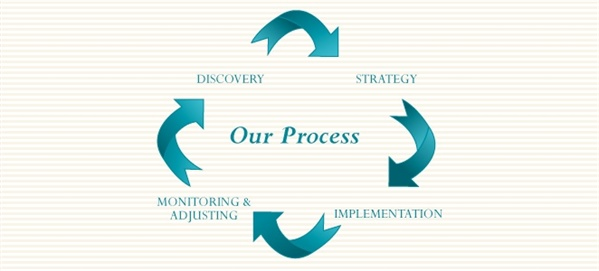 APP Financial - Our Process