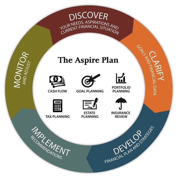 Our Financial Planning Process | Aspire Planning Group