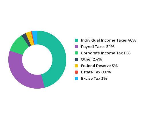 Estate Taxes and Overall Federal Revenues