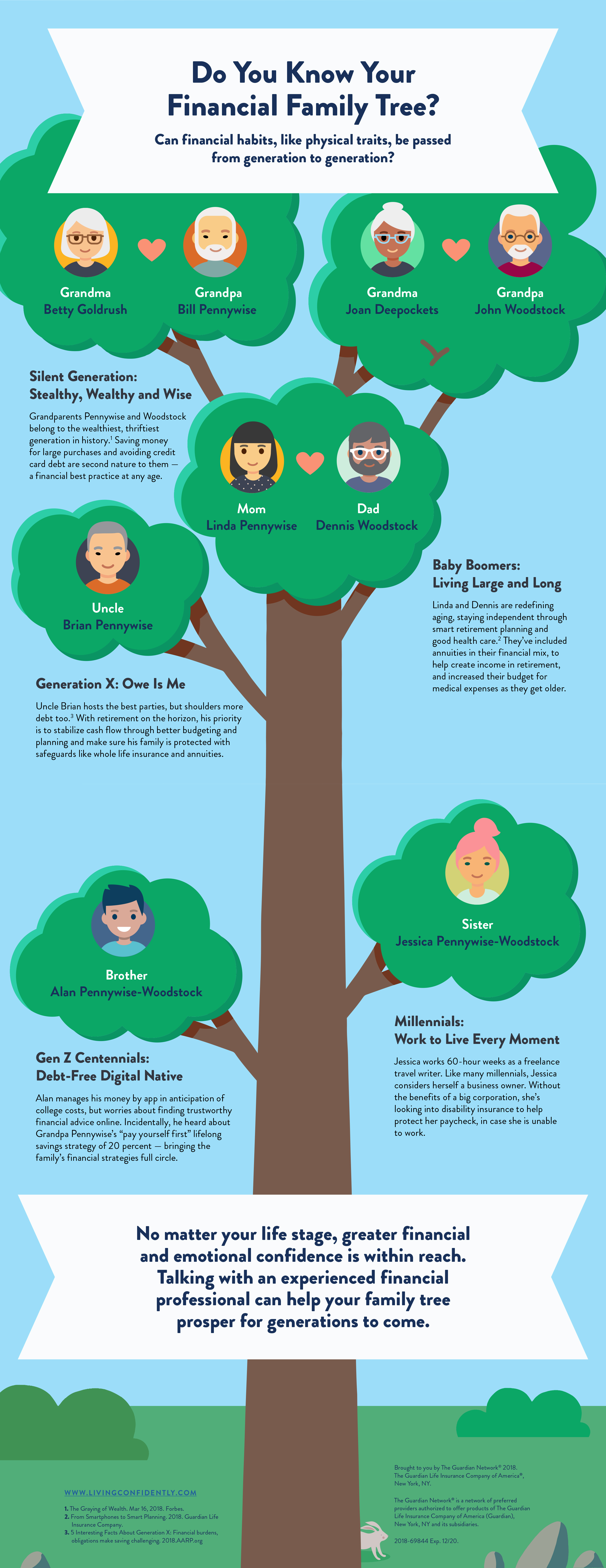Your Financial Family Tree   Horizon Planning Group