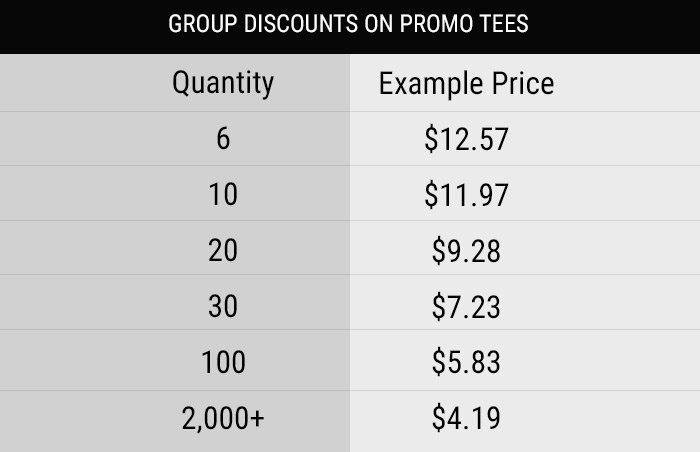 Custom Basic Tees Discount Chart