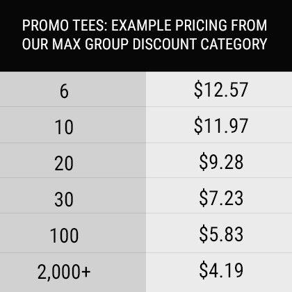 Custom Apparel Group Discount Chart
