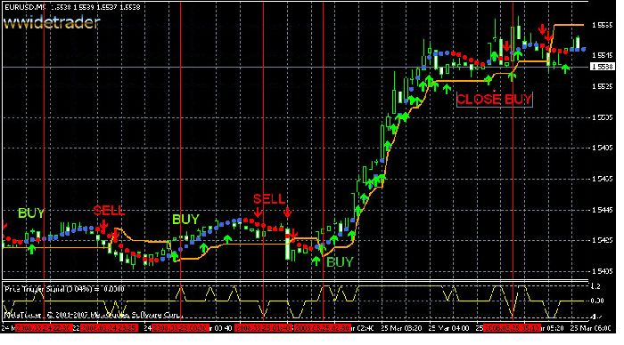 Forex Signals Trading System: Template and Indicators