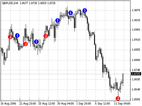 How to use daily forex signal indicator