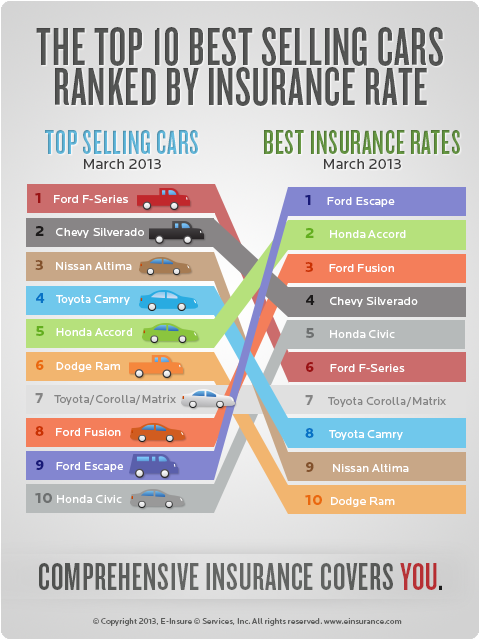 EINSURANCE ranks Ford Fusion at Top for Insurance