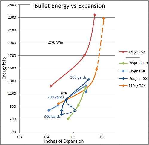 Simply 85 grain tsx 6.8 penetration consider