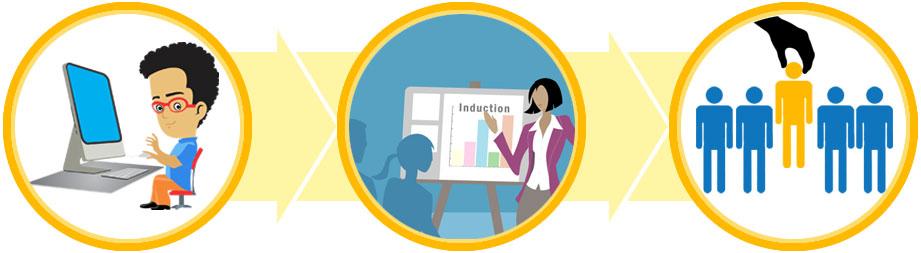 Industry Ready Programs Steps