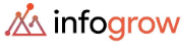 Lead Generation Executive/BDE Jobs in Indore - Infogrow Consulting India