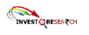 Senior Business Analyst Jobs in Indore - Investo research