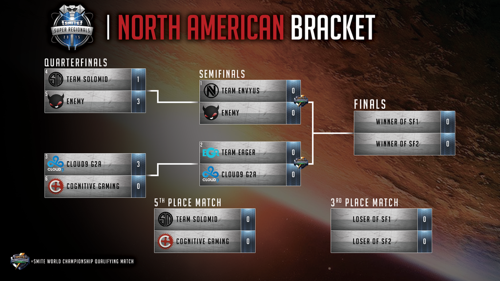 SMITE North American Bracket