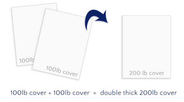 creation of double thick card stock