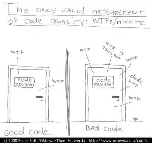 Measurement of Code Quality