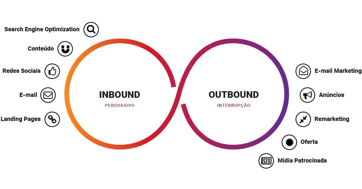 Principais diferenças entre Inbound e Outbound Marketing