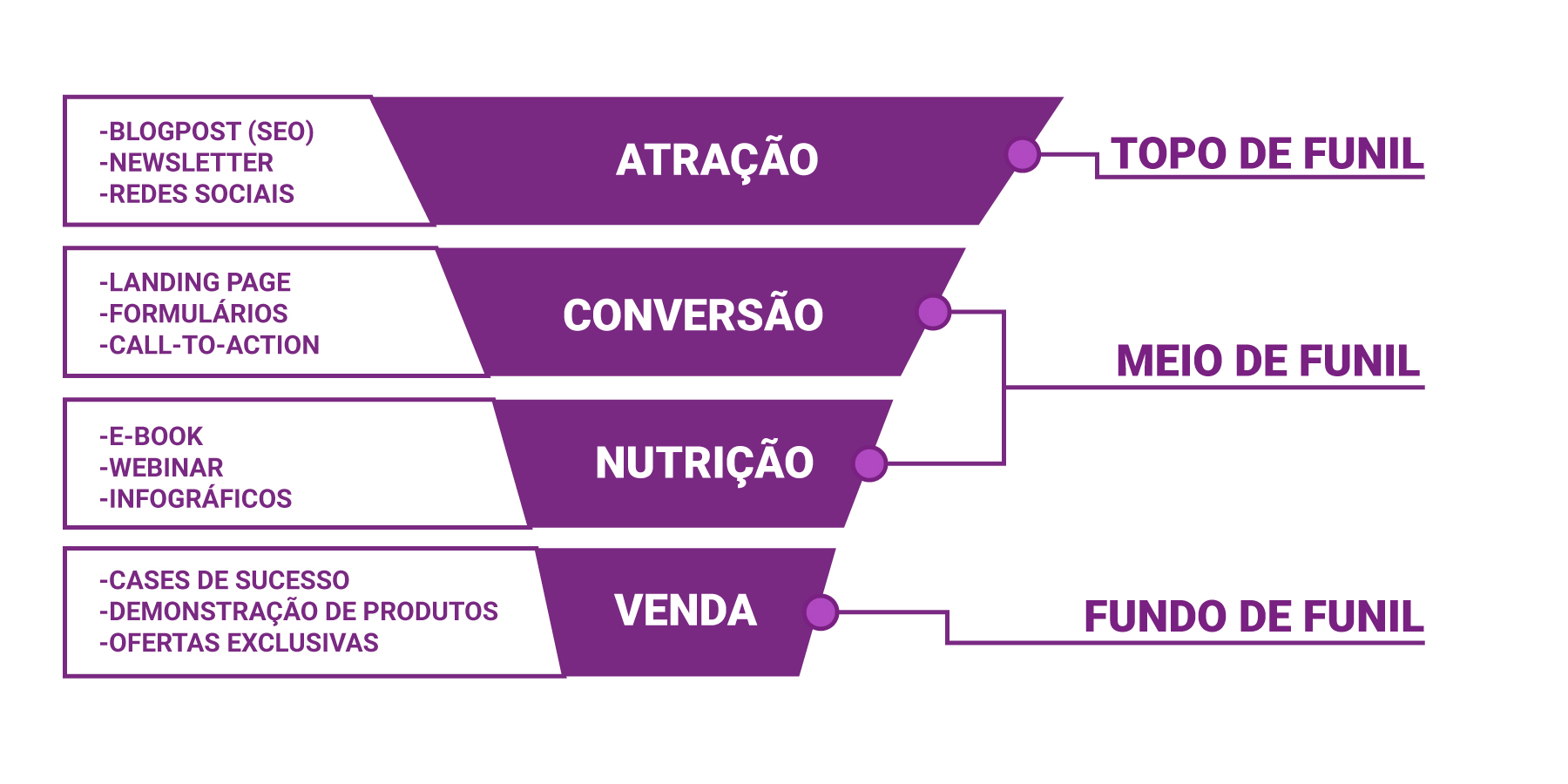 Funil do Marketing
