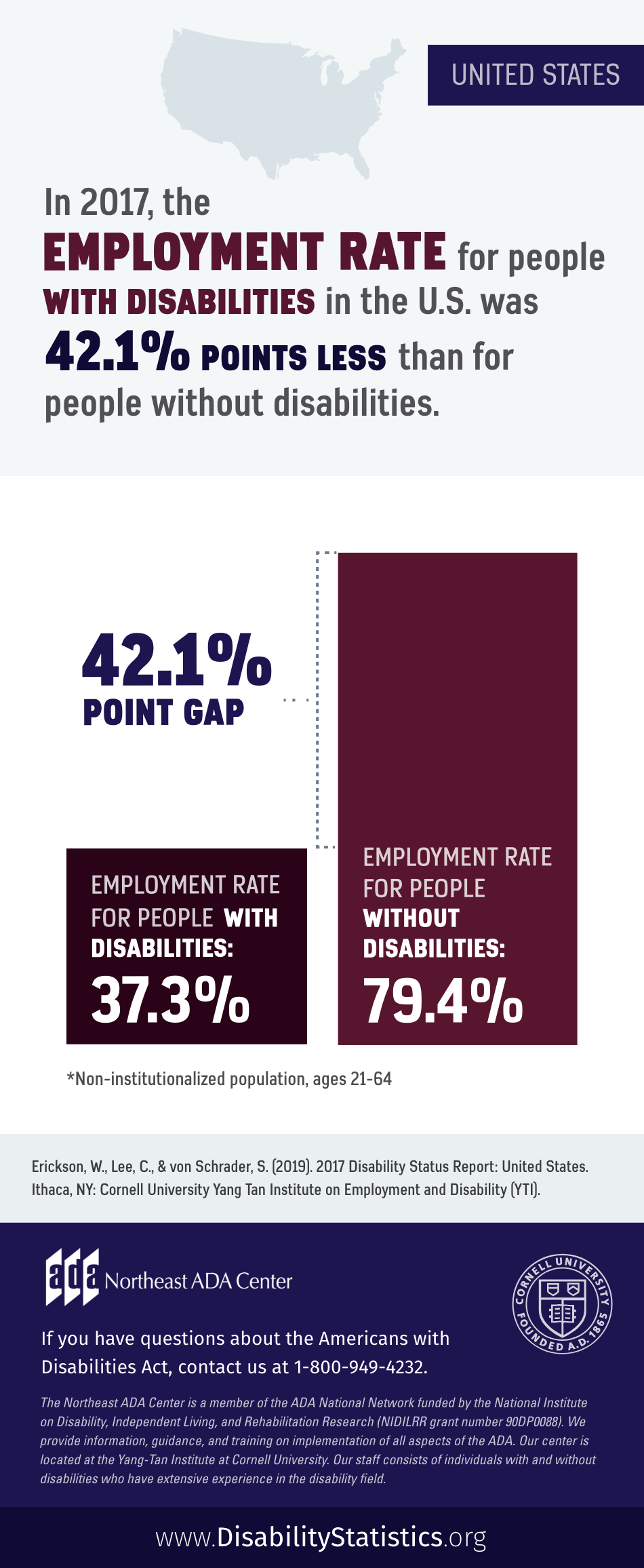 Infographic featuring text on top of an outline of a U.S. map along with a bar graph showing employment rates for people with disabilities and people without disabilities in the U.S.: