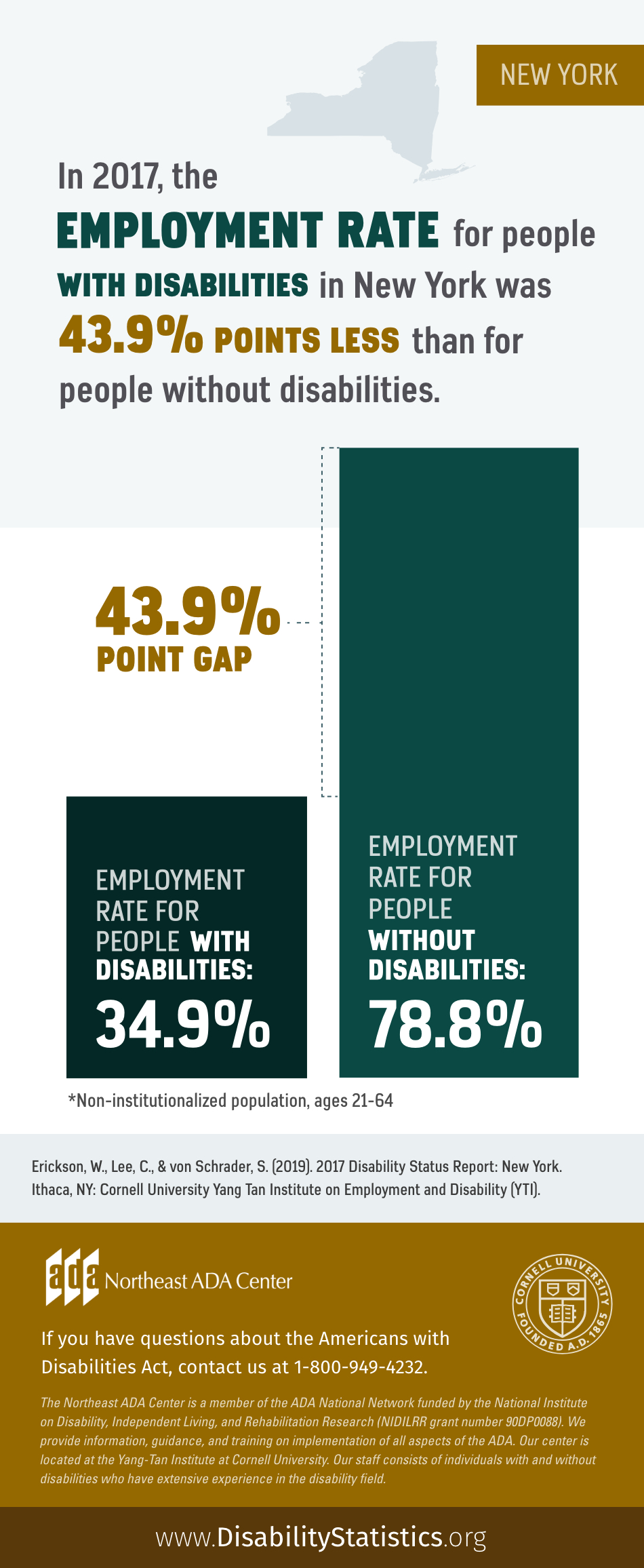 Infographic featuring text on top of an outline of New York State along with a bar graph showing employment rates for people with disabilities and people without disabilities in the New York State: In 2017, the Employment Rate for people with disabilities in New York was 43.9% points less than for people without disabilities. The Employment rate for people with disabilities was 34.9%. The Employment rate for people without disabilities was 78.8%. Statistics for non-institutionalized population, ages 21-64. Source: Erickson, W., Lee, C., & von Schrader, S. (2019). 2017 Disability Status Report: United States. Ithaca, NY: Cornell University Yang-Tan Institute on Employment and Disability (YTI). If you have questions about the Americans with Disabilities Act, contact the Northeast ADA Center at 1-800-949-4232.