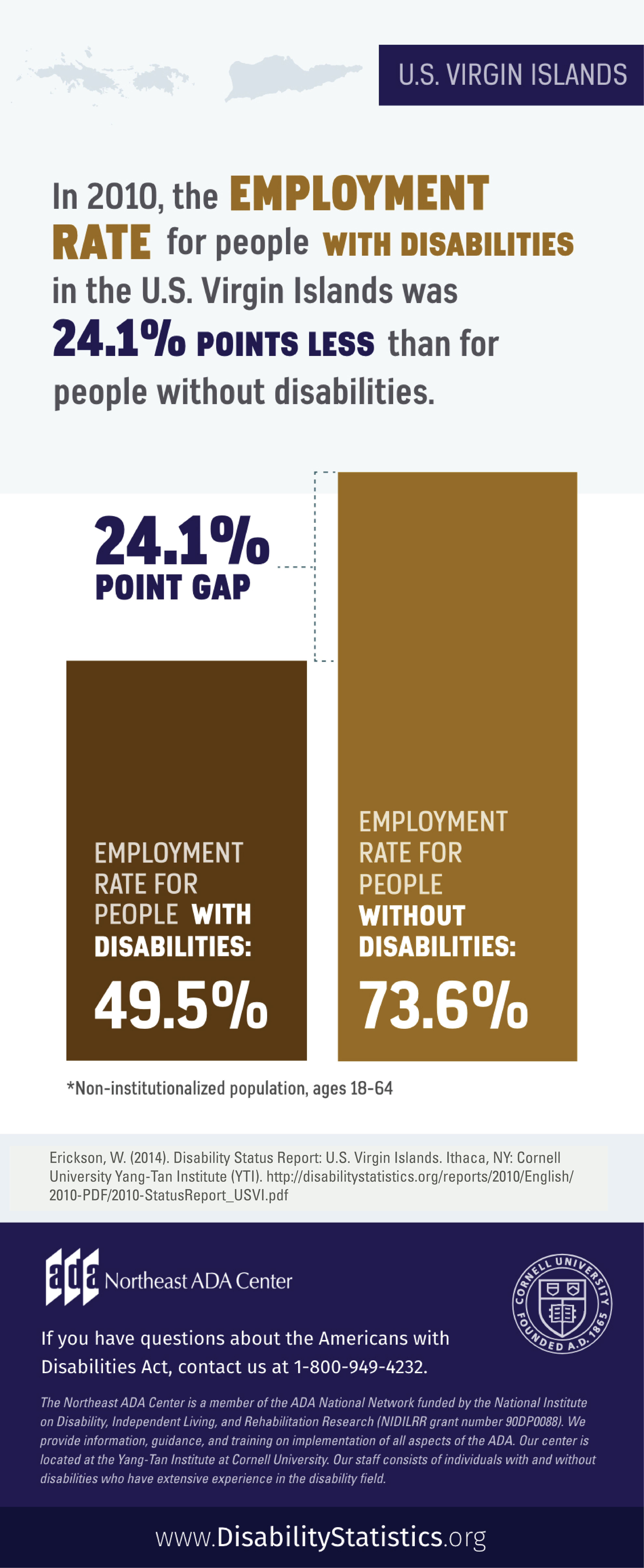 Infographic featuring text on top of an outline of the US Virgin Islands along with a bar graph showing employment rates for people with disabilities and people without disabilities in the Virgin Islands: In 2010, the Employment Rate for people with disabilities in the U.S. Virgin Islands was 24.1% points less than for people without disabilities. The Employment rate for people with disabilities was 49.5%. The Employment rate for people without disabilities was 73.6%. Statistics for non-institutionalized population, ages 18-64. Source: Erickson, W. (2014). Disability Status Report: U.S. Virgin Islands. Ithaca, NY: Cornell University Yang-Tan Institute (YTI). http://disabilitystatistics.org/reports/2010/English/2010-PDF/2010-StatusReport_USVI.pdf If you have questions about the Americans with Disabilities Act, contact the Northeast ADA Center at 1-800-949-4232.