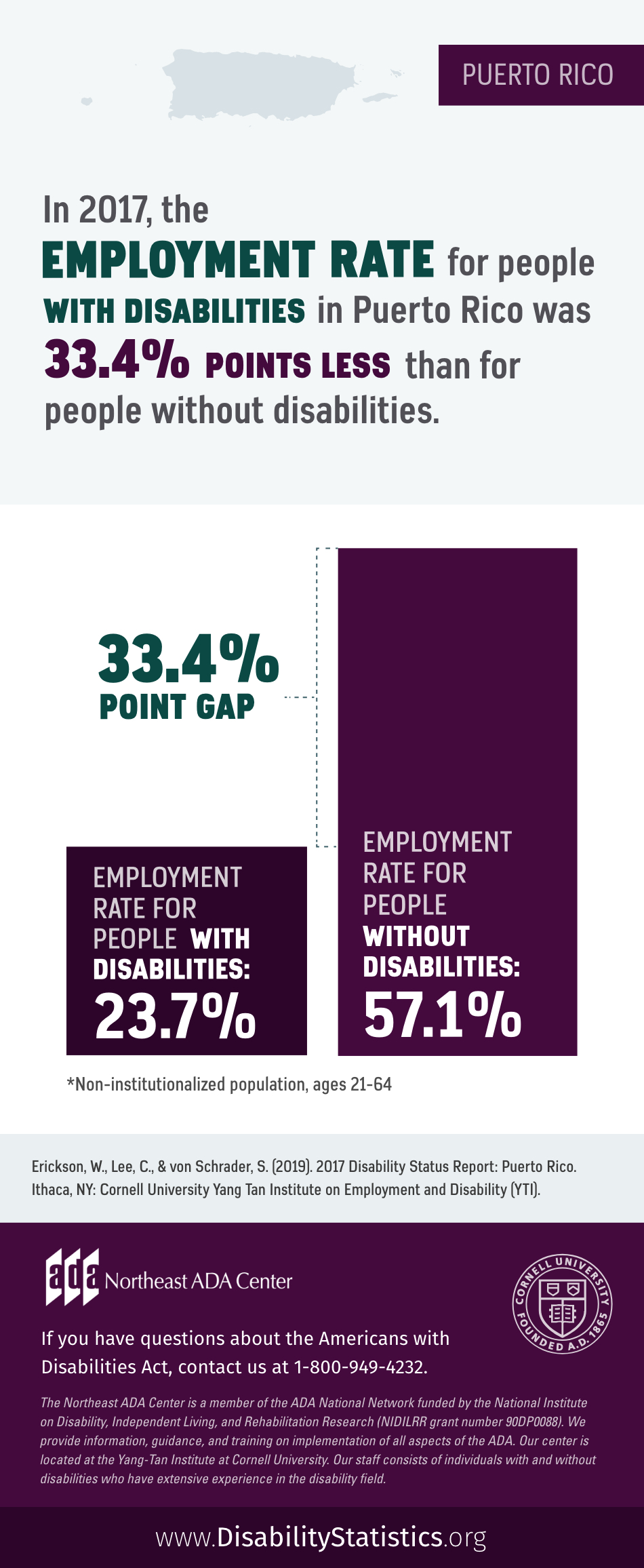 Infographic featuring text on top of an outline of Puerto Rico along with a bar graph showing employment rates for people with disabilities and people without disabilities in the territory: