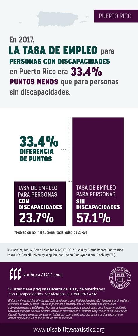 Una infografía: En 2017, la tasa de empleo para personas con discapacidades en Puerto Rico era 33.4% puntos menos que para personas sin discapacidades. La tasa de empleo para personas con discapacidades era 23.7%. La tasa de empleo para personas sin discapacidades era 57.1%.  Población no institucionalizada, edad de 21-64. Fuente: Erickson, W., Lee, C., & von Schrader, S. (2019). 2017 Disability Status Report: United States. Ithaca, NY: Cornell University Yang-Tan Institute on Employment and Disability (YTI). Si usted tiene preguntas acerca de la Ley de Americanos con Discapacidades, contáctenos al 1-800-949-4232.
