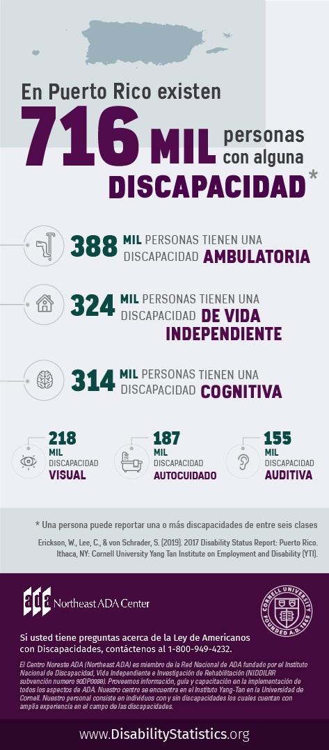 Una infografía: En Puerto Rico existen 716 mil personas con alguna discapacidad. (Una persona puede reporter una o más discapacidades de entre seis clases). 388 mil personas tienen una discapacidad ambulatoria. 324 mil personas tienen una discapacidad de vida independiente. 314 mil personas tienen una discapacidad cognitiva. 218 mil personas tienen una discapacidad visual. 187 mil personas tienen una discapacidad de autocuidado. 155 mil personas tienen una discapacidad auditiva. Fuente: Erickson, W., Lee, C., & von Schrader, S. (2019). 2017 Disability Status Report: United States. Ithaca, NY: Cornell University Yang-Tan Institute on Employment and Disability (YTI). Si usted tiene preguntas acerca de la Ley de Americanos con Discapacidades, contáctenos al 1-800-949-4232.