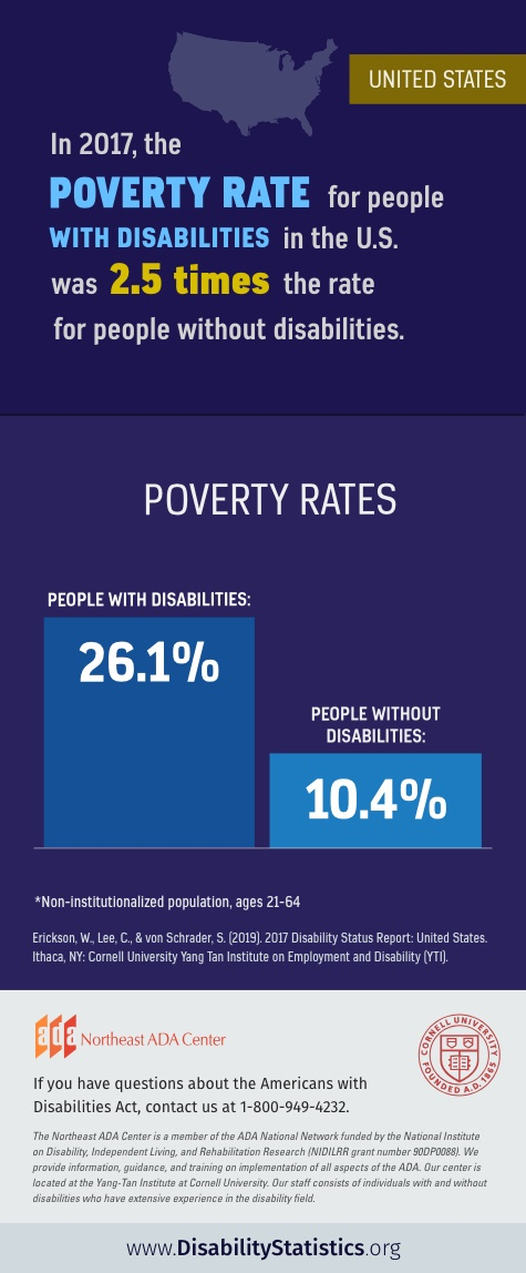 Infographic: In 2017 in the United States, the poverty rate for people with disabilities was 2.5 times the rate for people without disabilities. The poverty rate for people with disabilities was 26.1%. The poverty rate for people without disabilities was 10.4%.  Statistics for non-institutionalized population, ages 21-64. Source: Erickson, W., Lee, C., & von Schrader, S. (2019). 2017 Disability Status Report: United States. Ithaca, NY: Cornell University Yang-Tan Institute on Employment and Disability (YTI). If you have questions about the Americans with Disabilities Act, contact the Northeast ADA Center at 1-800-949-4232.
