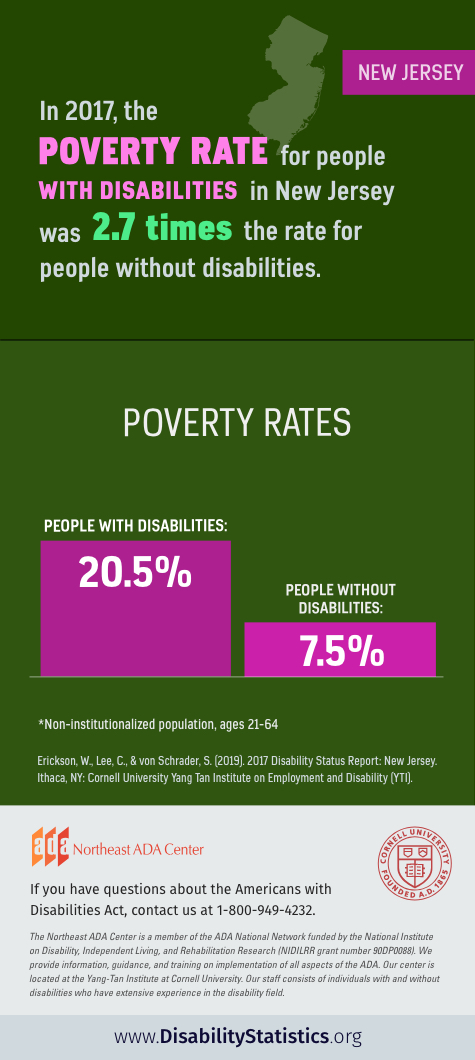Infographic: In 2017, the poverty rate for people with disabilities in New Jersey was 2.7 times the rate for people without disabilities.  The poverty rate for people with disabilities was 20.5%. The poverty rate for people without disabilities was 7.5%.  Statistics Non-institutionalized population, ages 21-64.  Source: Erickson, W., Lee, C., & von Schrader, S. (2019). 2017 Disability Status Report: United States. Ithaca, NY: Cornell University Yang-Tan Institute on Employment and Disability (YTI).  If you have questions about the Americans with Disabilities Act, contact the Northeast ADA Center at 1-800-949-4232.