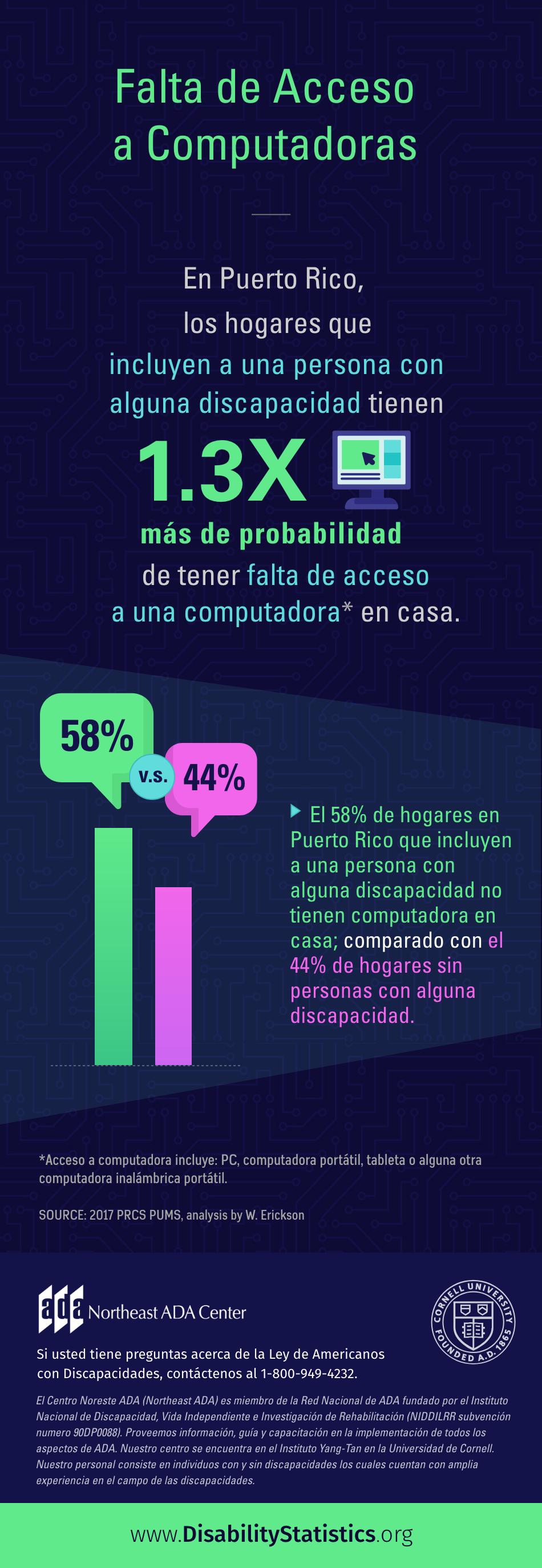 Una infografía: Falta de Acceso a Computadoras En Puerto Rico, los hogares que incluyen a una persona con alguna discapacidad tienen 1.3 veces más de probabilidad de tener falta de acceso a una computadora en casa. (Acceso a computadora incluye: PC, computadora portátil. El 58% de hogares en Puerto Rico que incluyen a una persona con alguna discapacidad no tienen computadora en casa; comparado con el 44% de hogares sin personas con alguna discapacidad. SOURCE: 2017 PRCS PUMA, analysis by W. Erickson Si usted tiene preguntas acerca de la Ley de Americanos con Discapacidades, contáctenos al 1-800-949-4232