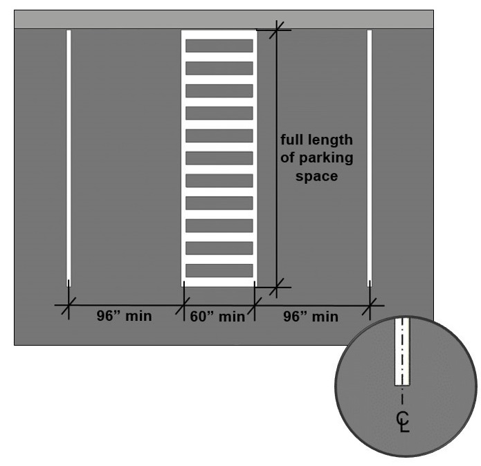 Graphic showing the minimum width of 96 inches for an accessible parking space, as well as a 60 inch access aisle required on either side of the parking space.