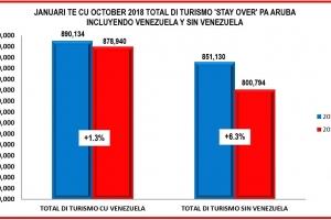 Turismo pa Aruba a aumenta cu 1.3% y entrada pa camber di hotel  cu 11.5%