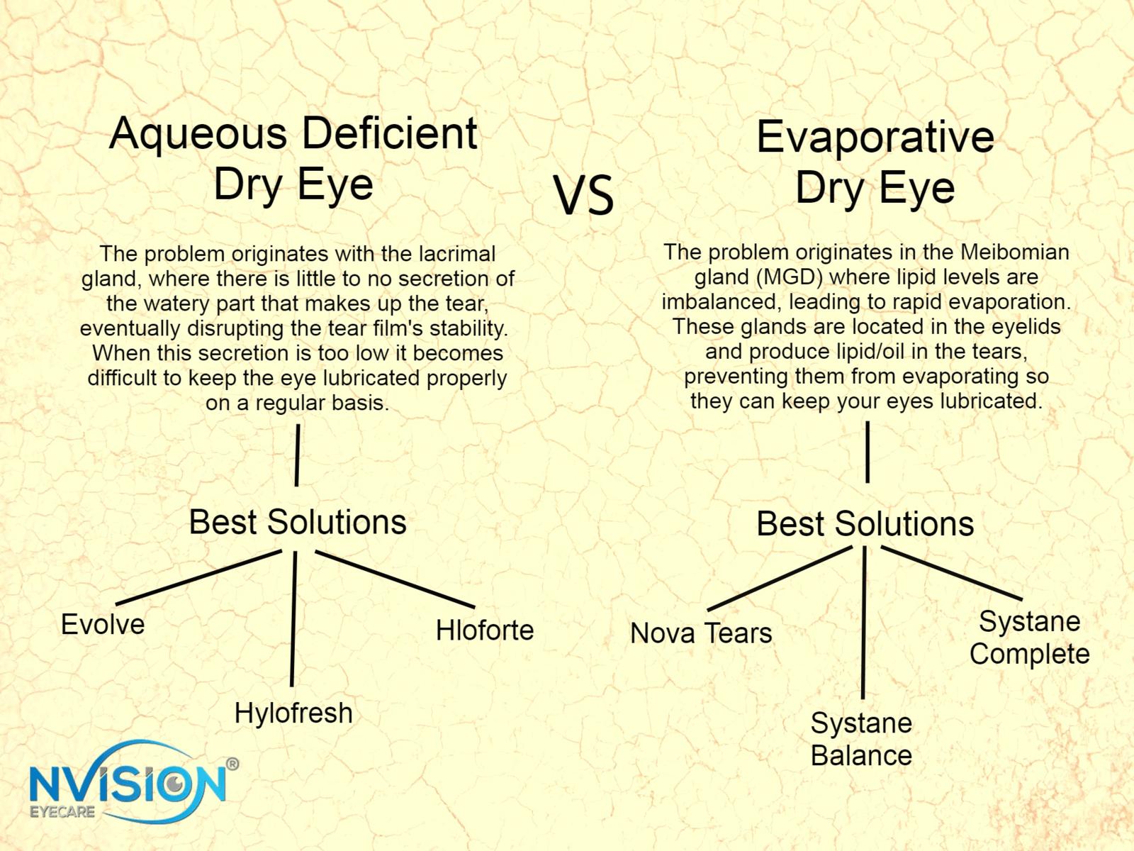 types of dry eye