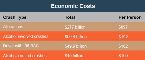 EconomicCostsOfDrunkDriving