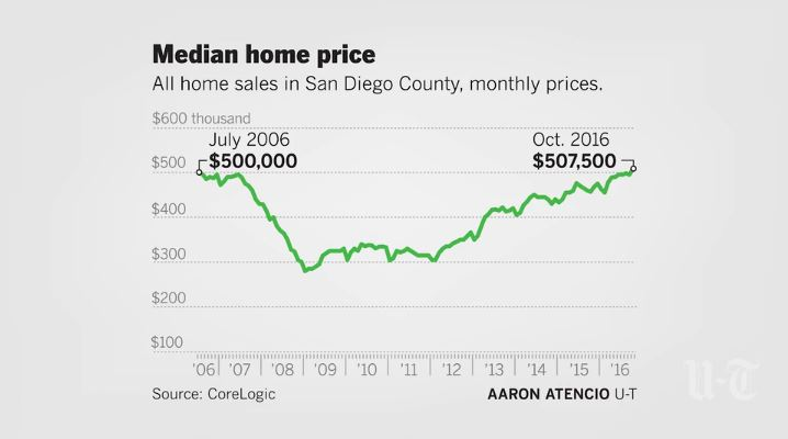 Median home price in San Diego County surpasses $500,000