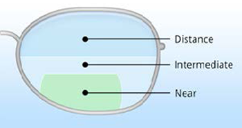 Trifocal Lens