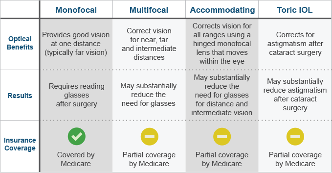 Accommodating intraocular lenses for cataract