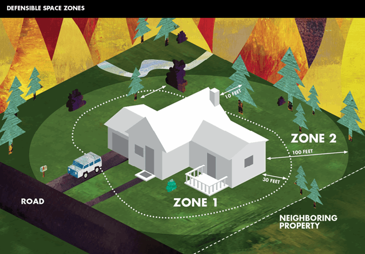 Fire Insurance and Defensible Space