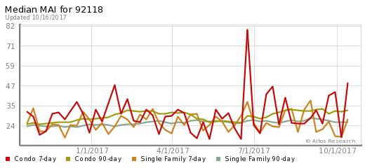 Coronado Market Stat