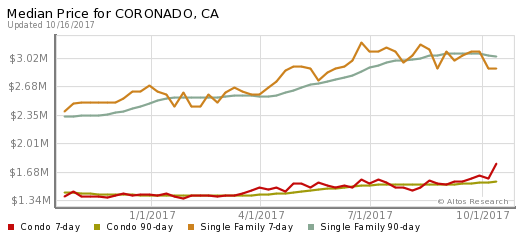Market News and Real Estate Statistics in Coronado CA