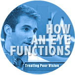 How an eye functions by Dr. Ryan