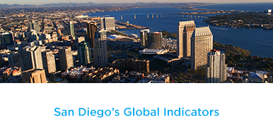 San Diego's Global Indicators