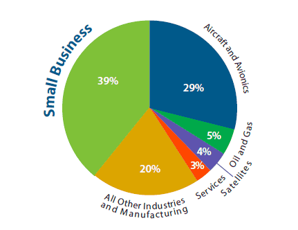 2014 Export Value by Industry and Small Business