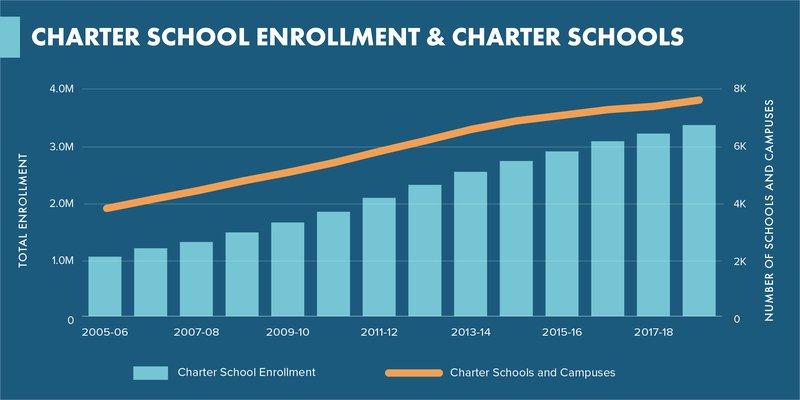 Enrollment Schools Chart