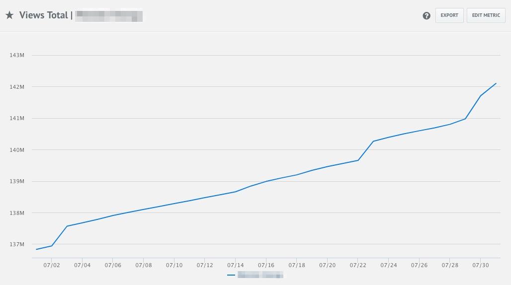 measure YouTube performance