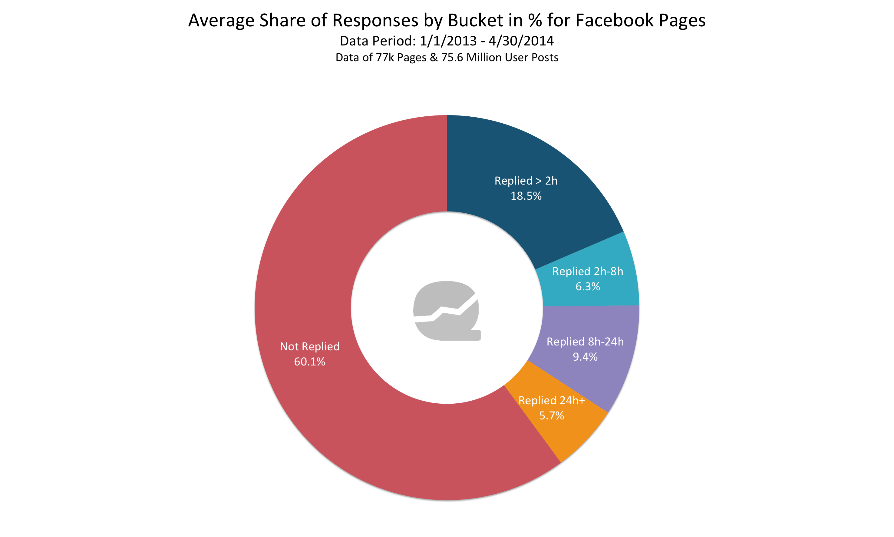 Facebook Response Time Analysis