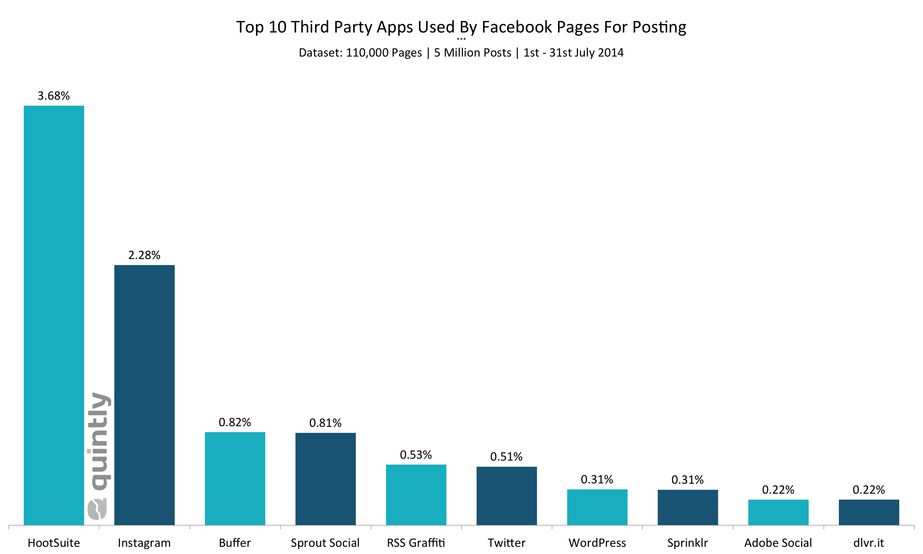 Facebook app analytics the most used apps for posting top 10 third party apps used by facebook pages sciox Images