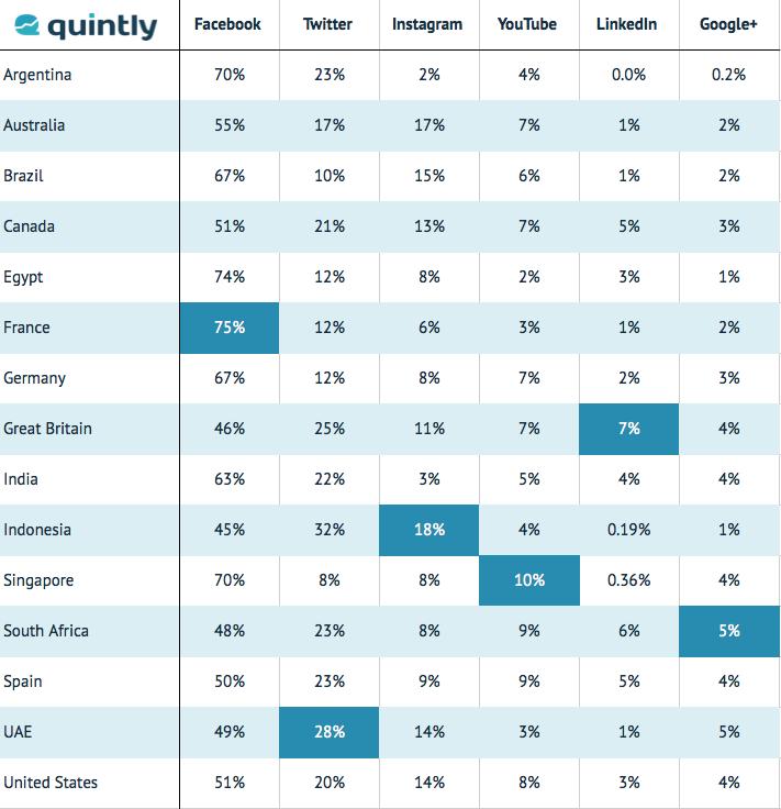 Vergleich der Tracking-Aktivitäten von Social Media Kanälen nach Ländern (Quelle: quintly.com)