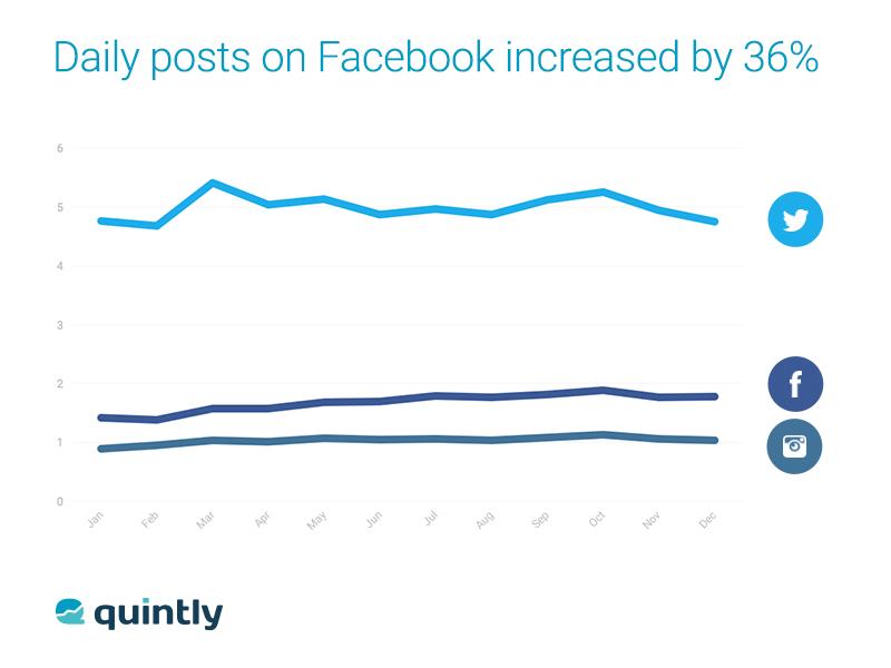Social Benchmark Facebook Posts