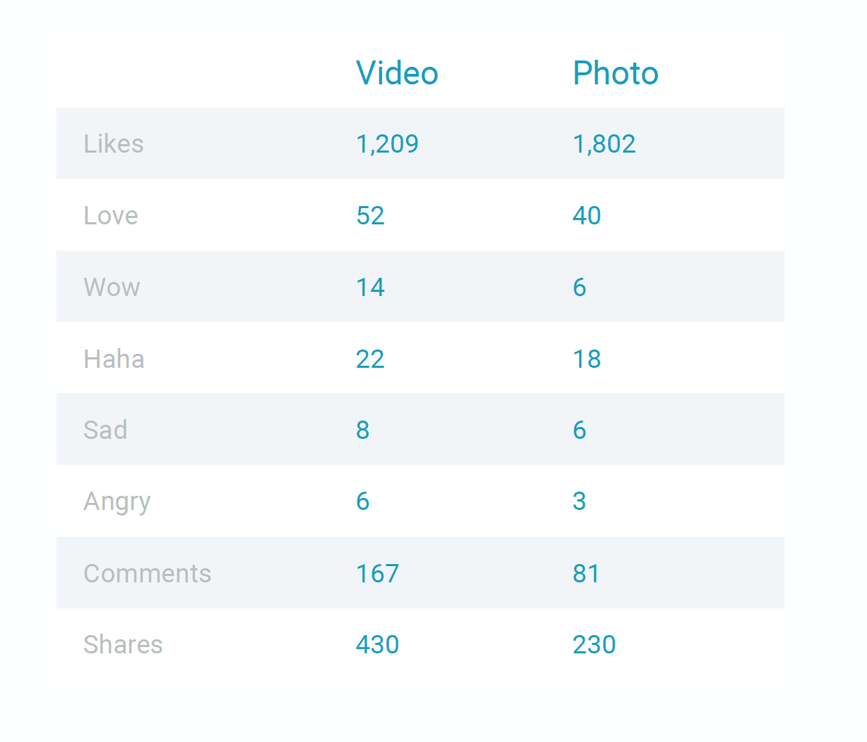 Facebook Reaction Study Page sizes
