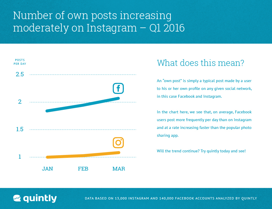 Instagram Study Posts