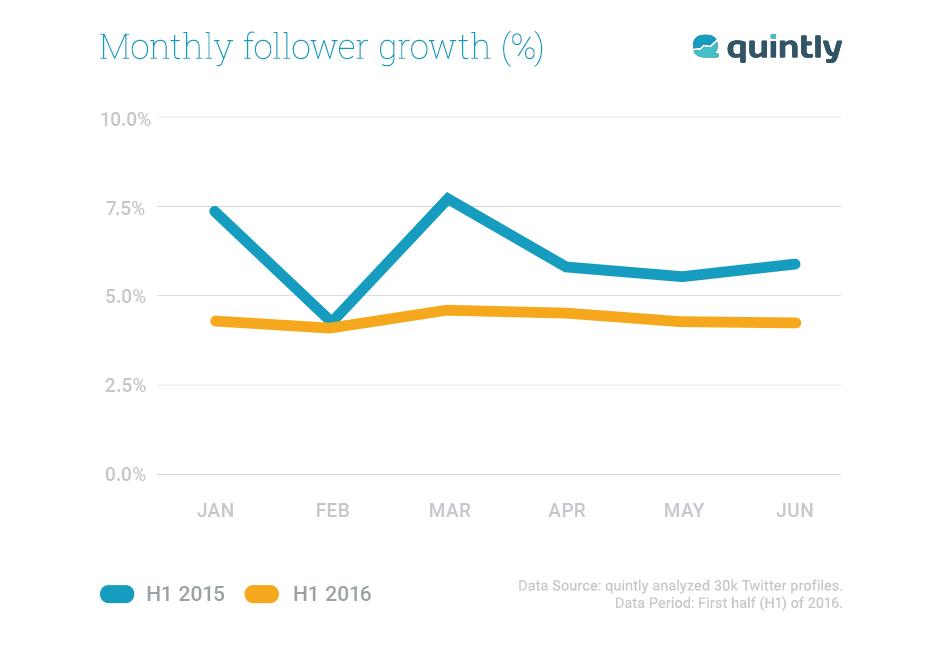 Twitter Follower Growth