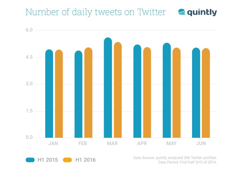 Twitter Own Tweets